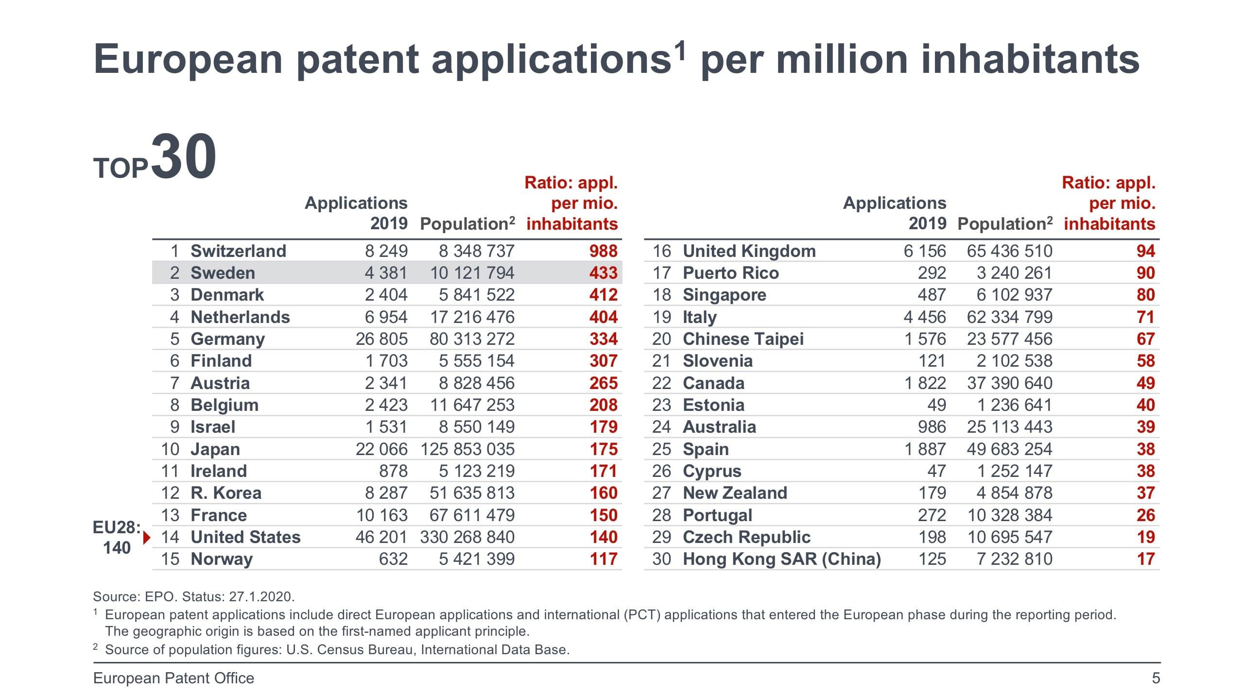 Antal patentansökningar per capita 2019